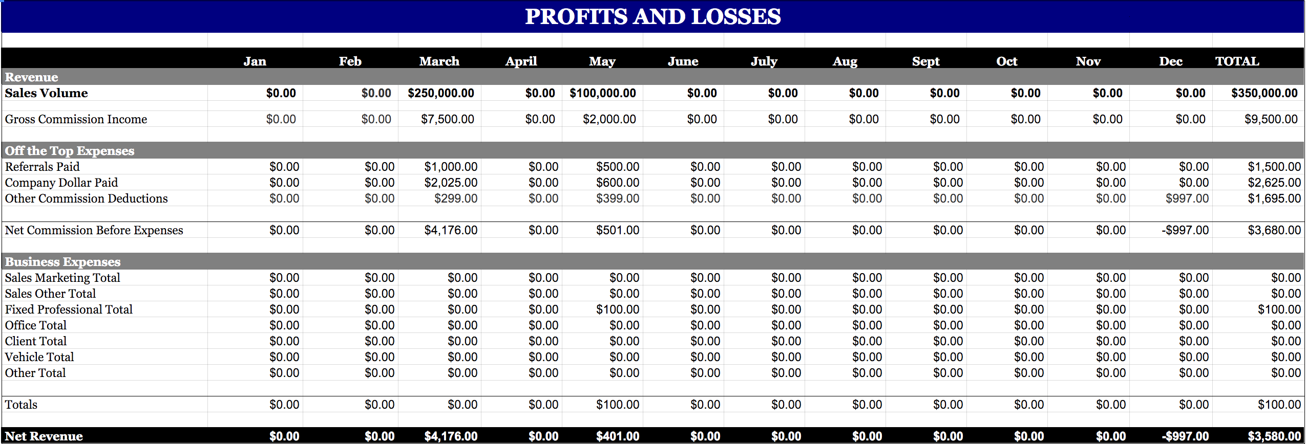 Profit and Loss Sheet