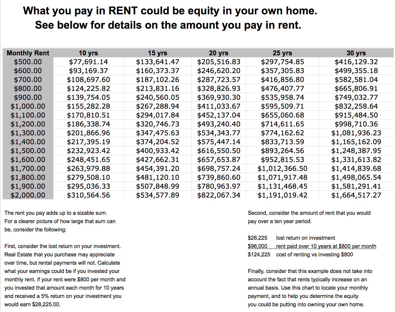 Renting vs Owning Home